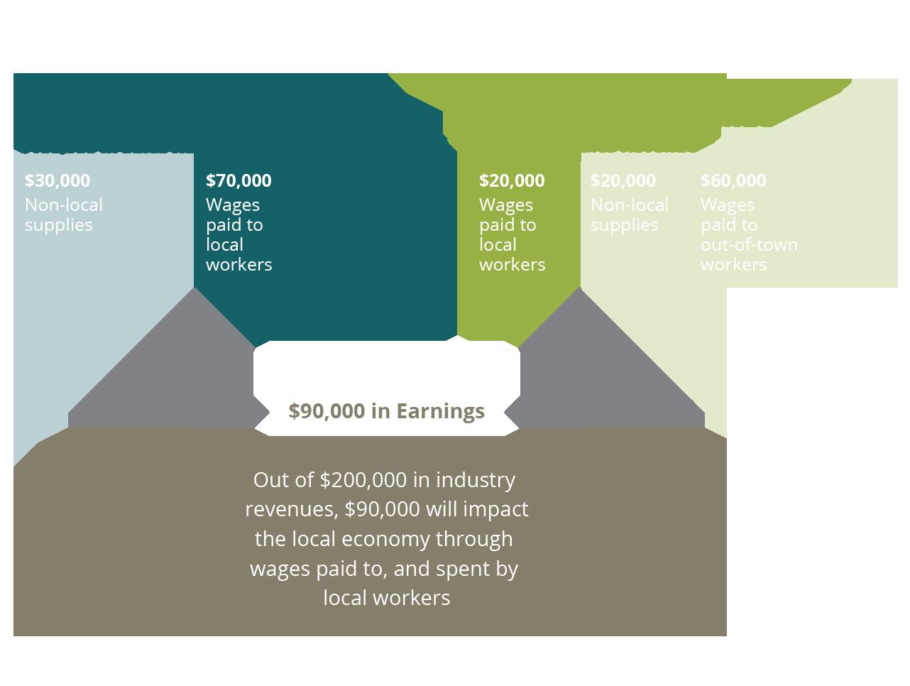 earnings scenario-3-01
