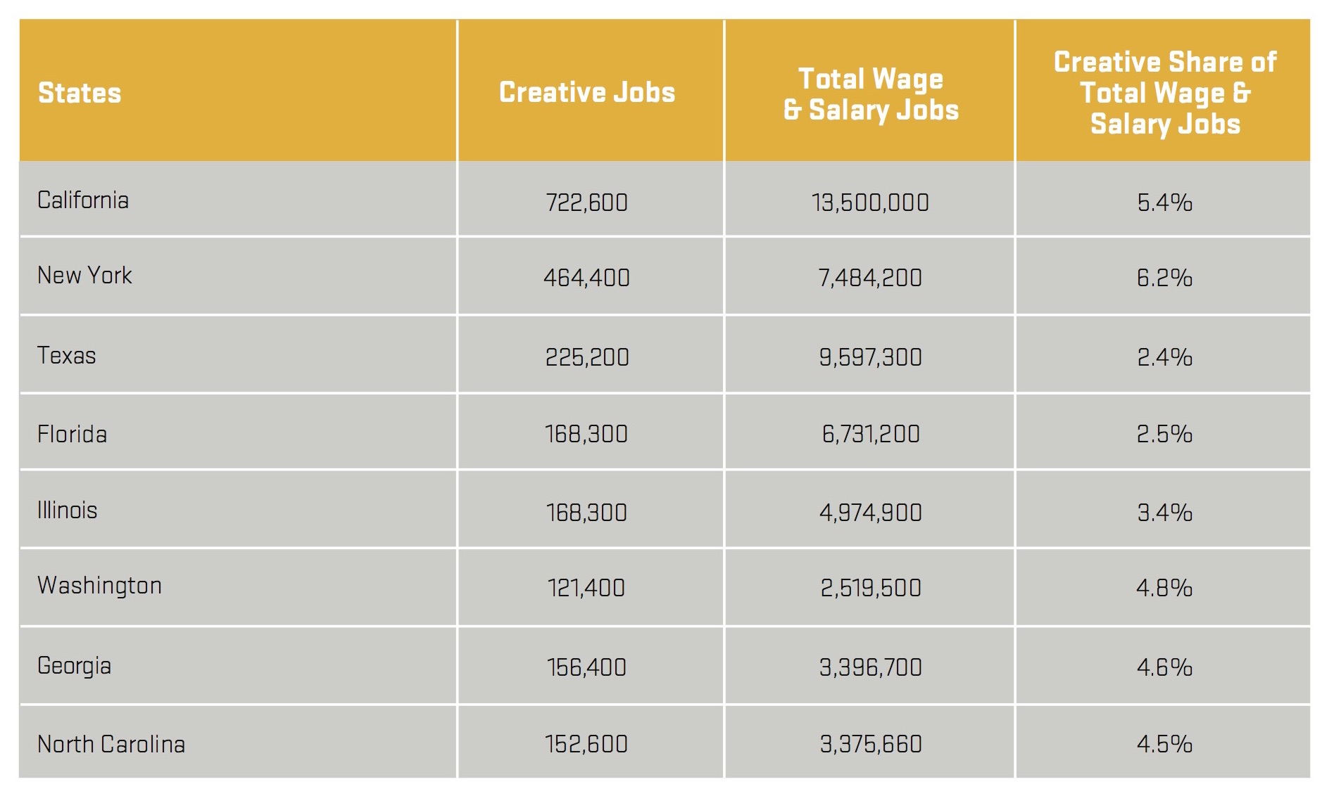 Table pulled from the 2015 Otis Report on the Creative Economy of California.Health of the Creative Economy