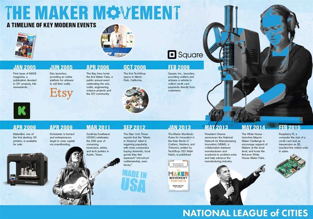 Infographic detailing the timeline of the maker movement. It starts at 2005 and goes to present time. There are images of people welding, playing guitar, President Obama within the infographic.