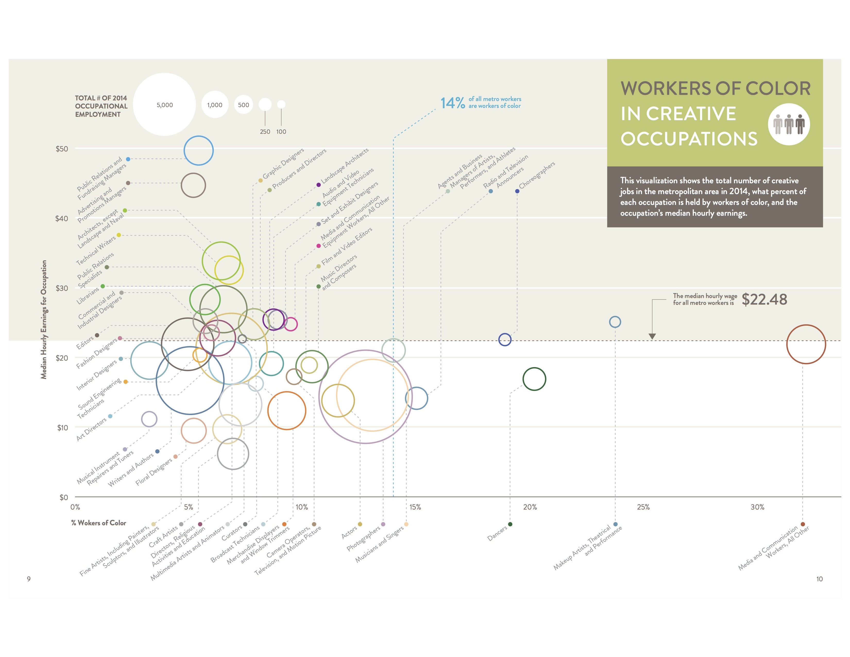 Graph pulled from the The Minneapolis Creative Index 2015.