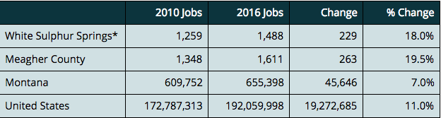Job Growth Data Table