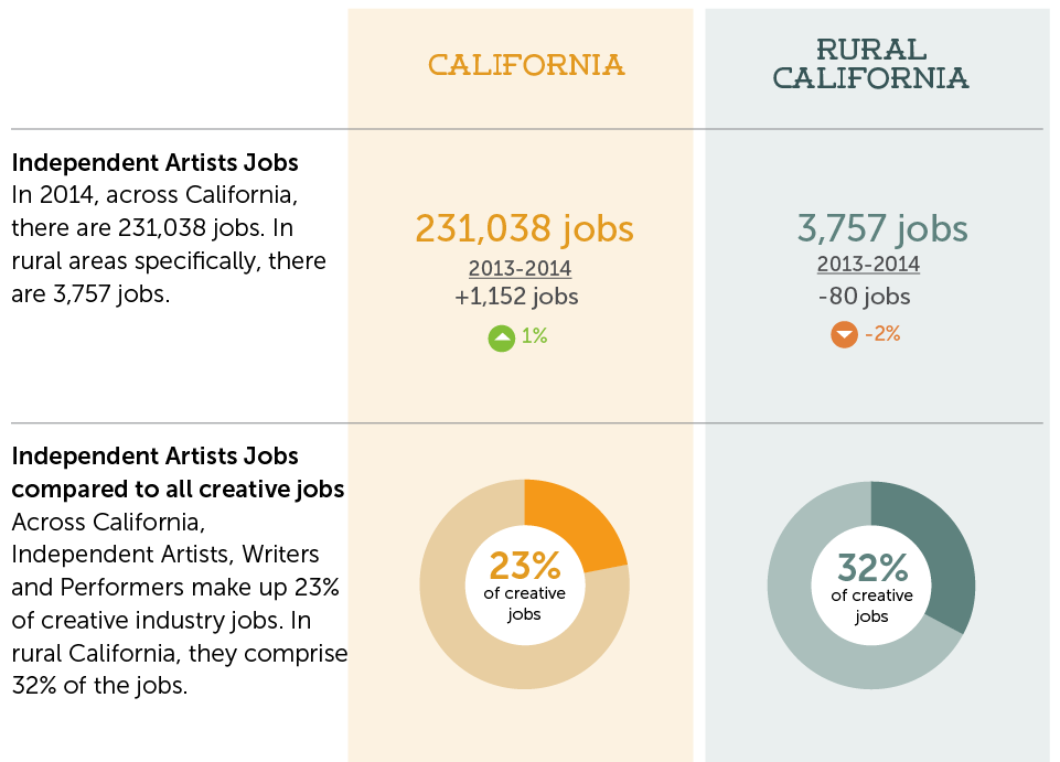 Displays a table comparing jobs with rural California. California had 231,038 of independent artist jobs while rural California had 3,757 jobs.