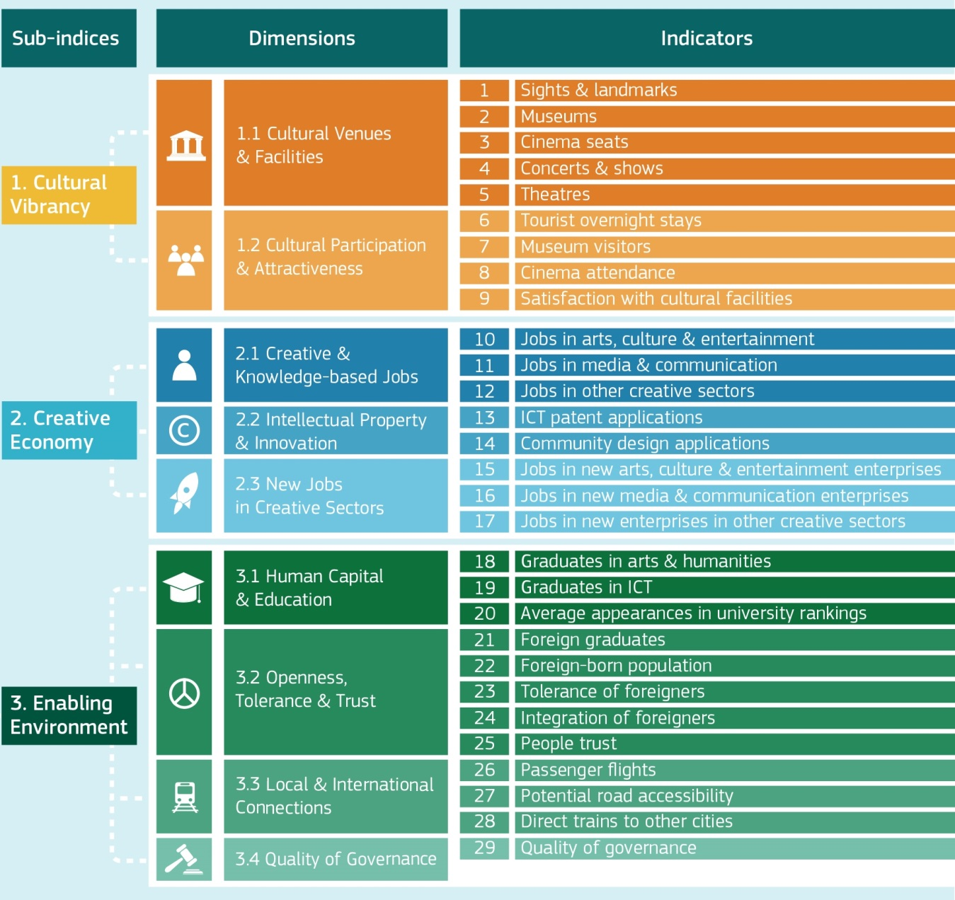 Table showing the 3 sub-indices, 9 dimensions and 29 indicators used in the Creative Cities Monitor.