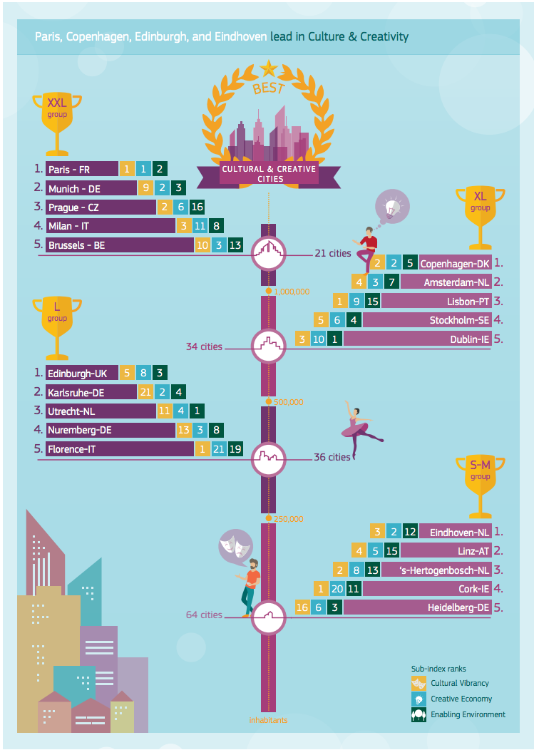 Infographic dispalying the top 5 cities in the varying sizes of the cultural and creative cities monitor.