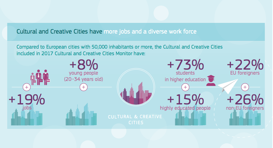 Infographic that displays that cultural and creative cities hav a more jobs and a diverse work force.