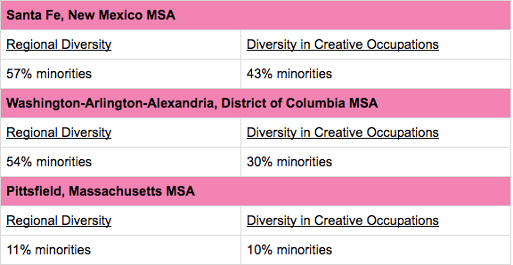 Table showing the diversity in 3 regions. For Santa Fe, NM MSA the regional diversity is 57% minorities and 43% minorities in creative occupations. In the Washington-Arlington-Alexandria, DC MSA shows 54% minorities in the region and 30% of minorities in creative occupations. And in the Pittsfield, Massachusetts MSA there is 11% of minorities in the region and 10% in the creative occupations.