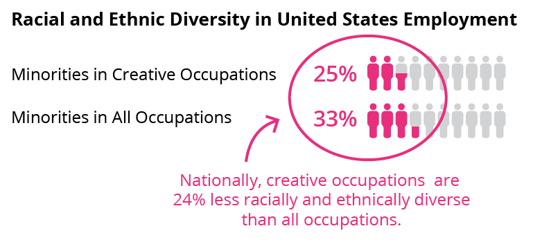 Figure showing outlines of people colored in highlighting diversity in united states employment. Minorities in creative occupations show 25% and minorities in all occupations show 35%.