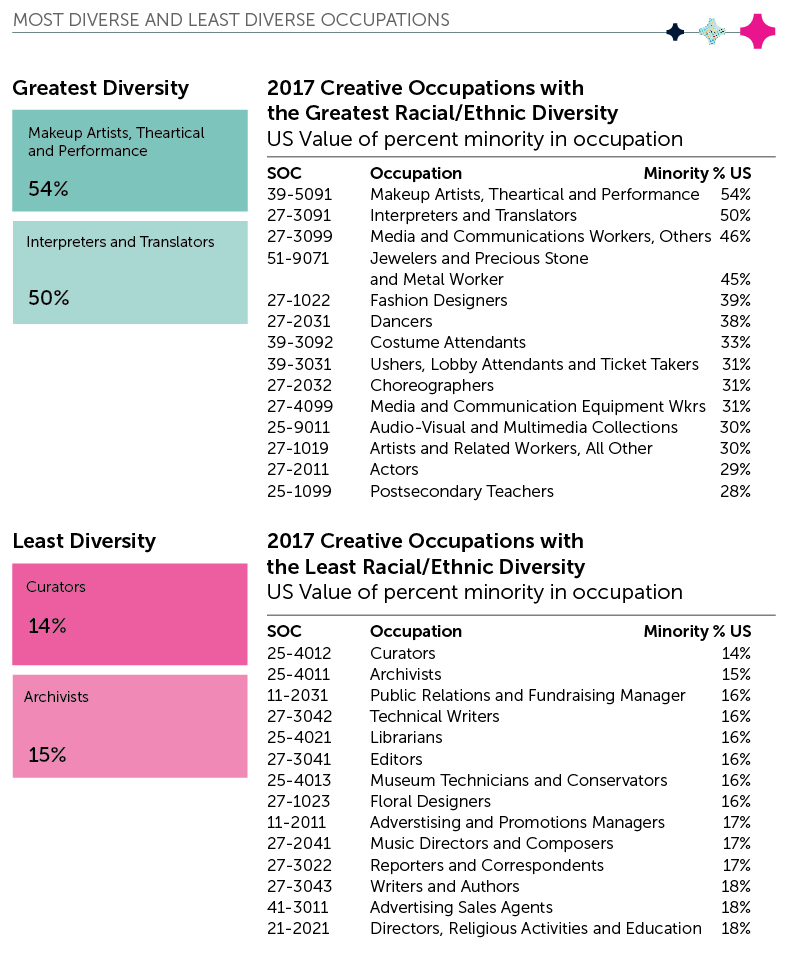 Picture of table outlining the top creative occupations with the greatest and least racial/ethnic diversity. Highlight: 54% of the makeup artists, theatrical and performance occupations are filled by minorities. And only 14% of curators are minorities.