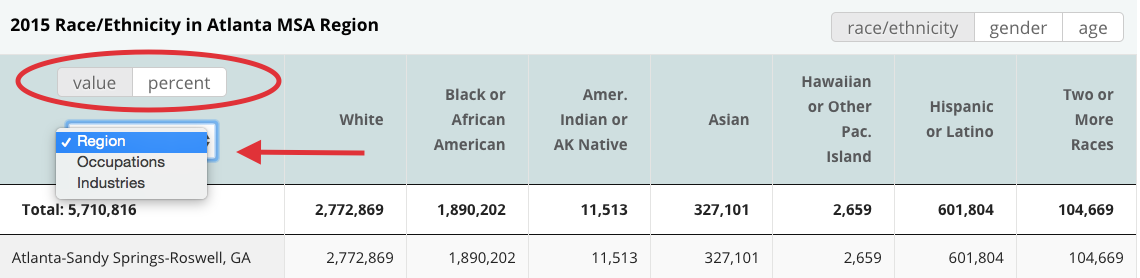 The menu from the CVSuite demographics table highlighting the option to see values, percents, regions, occupations and industires.