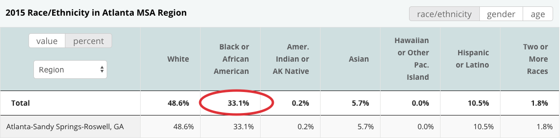 A table from CVSuite with a red circle that shows there are 33% of African Americans in the Atlanta MSA