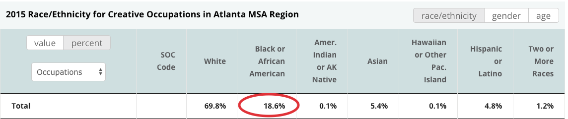 Table from CVSuite that shows that African Americans are employed in 18.6% of the creative occupations.