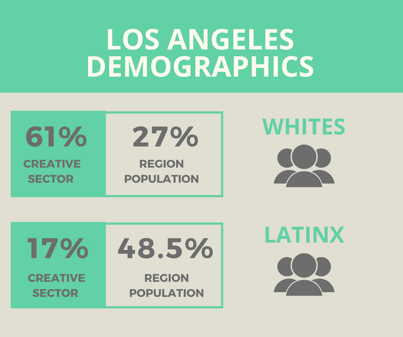 Shows an infographic with text that reads: 61% creative sector; 27% region population for whites; 17% of creative sector and 48.5% for LatinX.