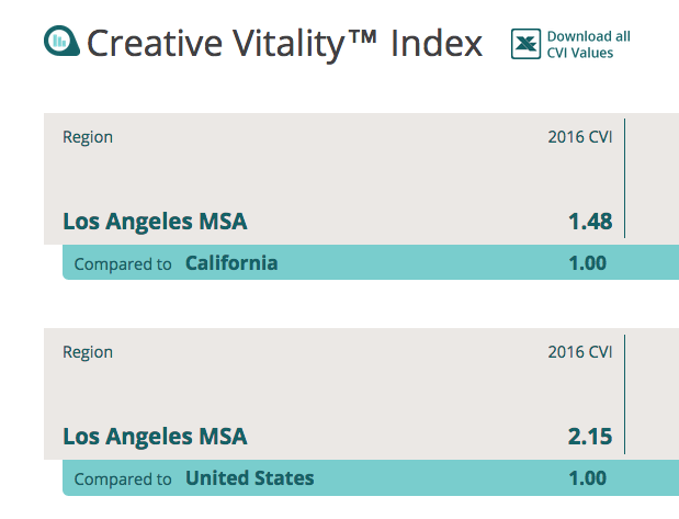 Screenshot of LosAngeles CVI Value compare to California and US. LA CVI Value compared to California is 1.48 and Los Angeles CVI value compare to the US is 2.15