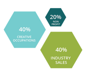 Three hexagons noting the makeup of the CVI: 40% Creative Occupations, 20% Nonprofit, and 40% industry sales