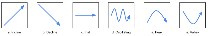 Chart with 6 options: a) an arrow pointing up showing an incline b) an arrow pointing down showing a decline c) an arrow pointing to the left showing a flat analysis d)arrow pointing up and down showing an oscillating trend a) an arrow pointing up then going down showing a peak and an arrow going down then moving up showing a valley.