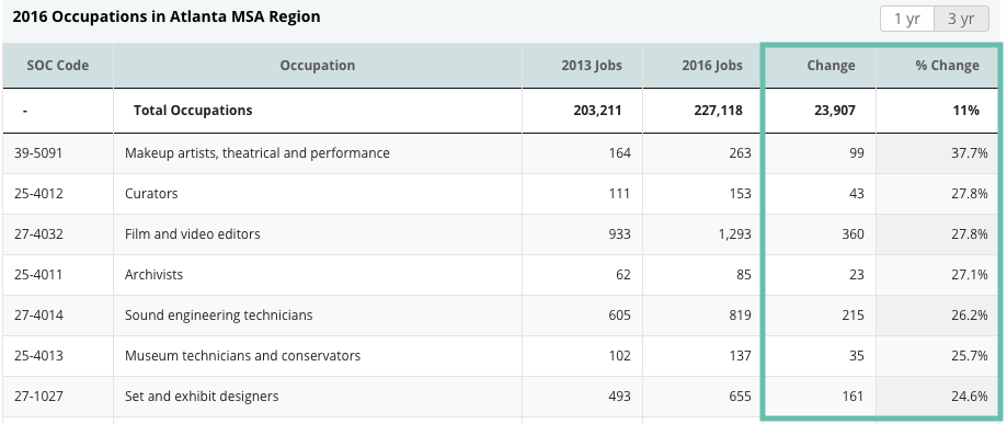 Screenshot of a table from CVSuite showcasing the percent change in specific occupations.