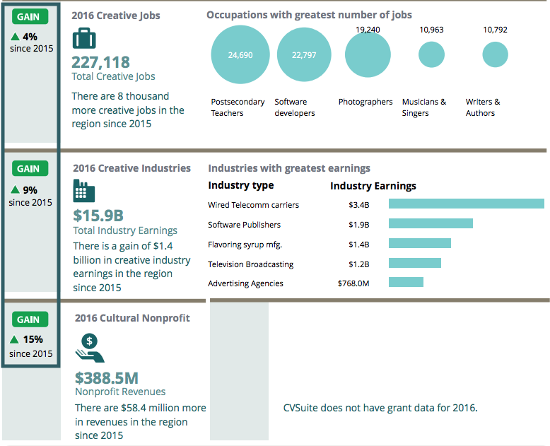 Screenshot of the CVSuite Snapshot Report highlighting the percent changes the report provides for occupations, industries and nonprofit revenues. This changes are compares to the previous year.