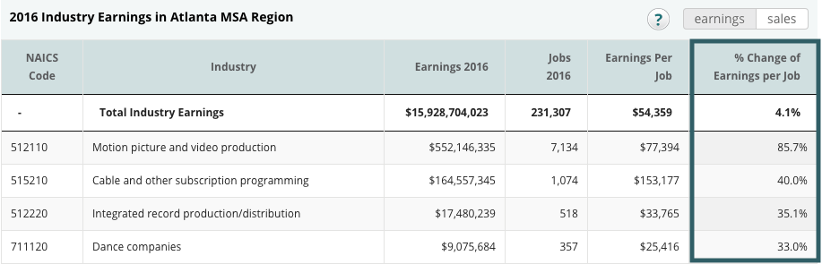 Screenshot of CVSuite's industry table showcasing the percent change in earnings from the past year.