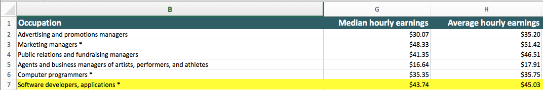 Screenshot of Excel download highlighting the average hourly wage for the Utah software developers.