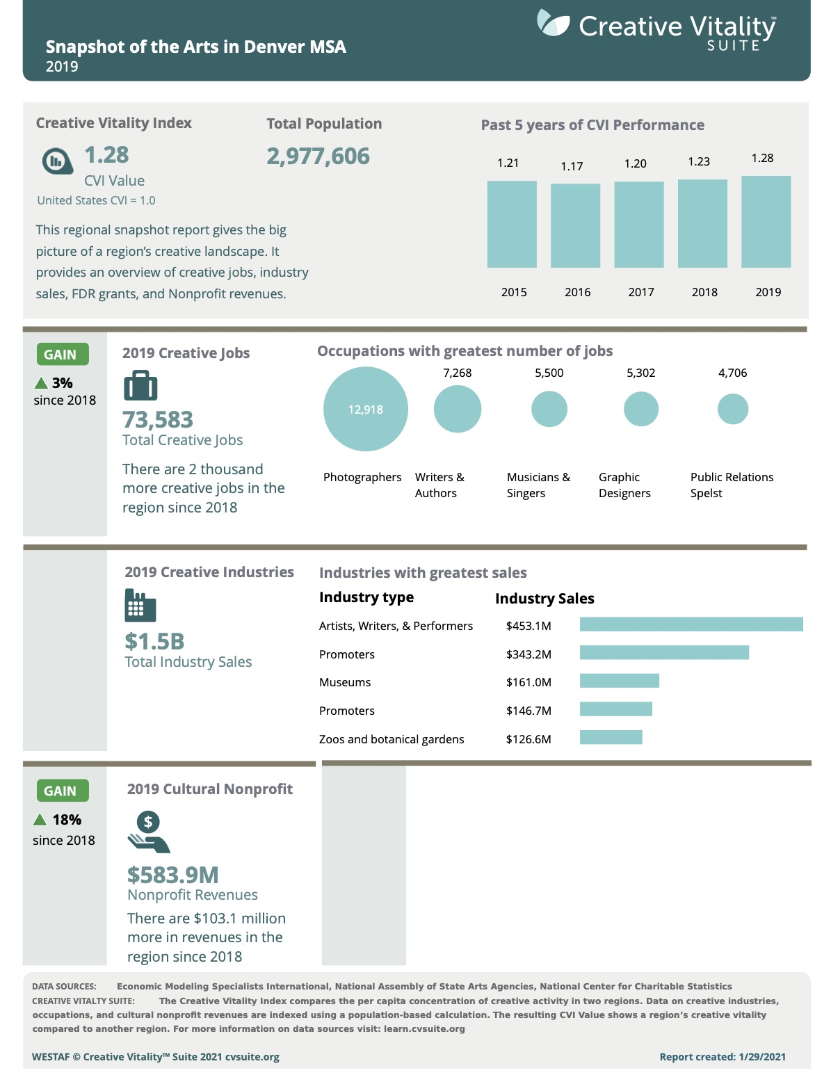 an image of the snapshot report. Highlights the CVI value for the region, number of jobs and top 5 creative occupations, the earnings for the industry and the top creative industries in the region. Last section is the nonprofit sector.