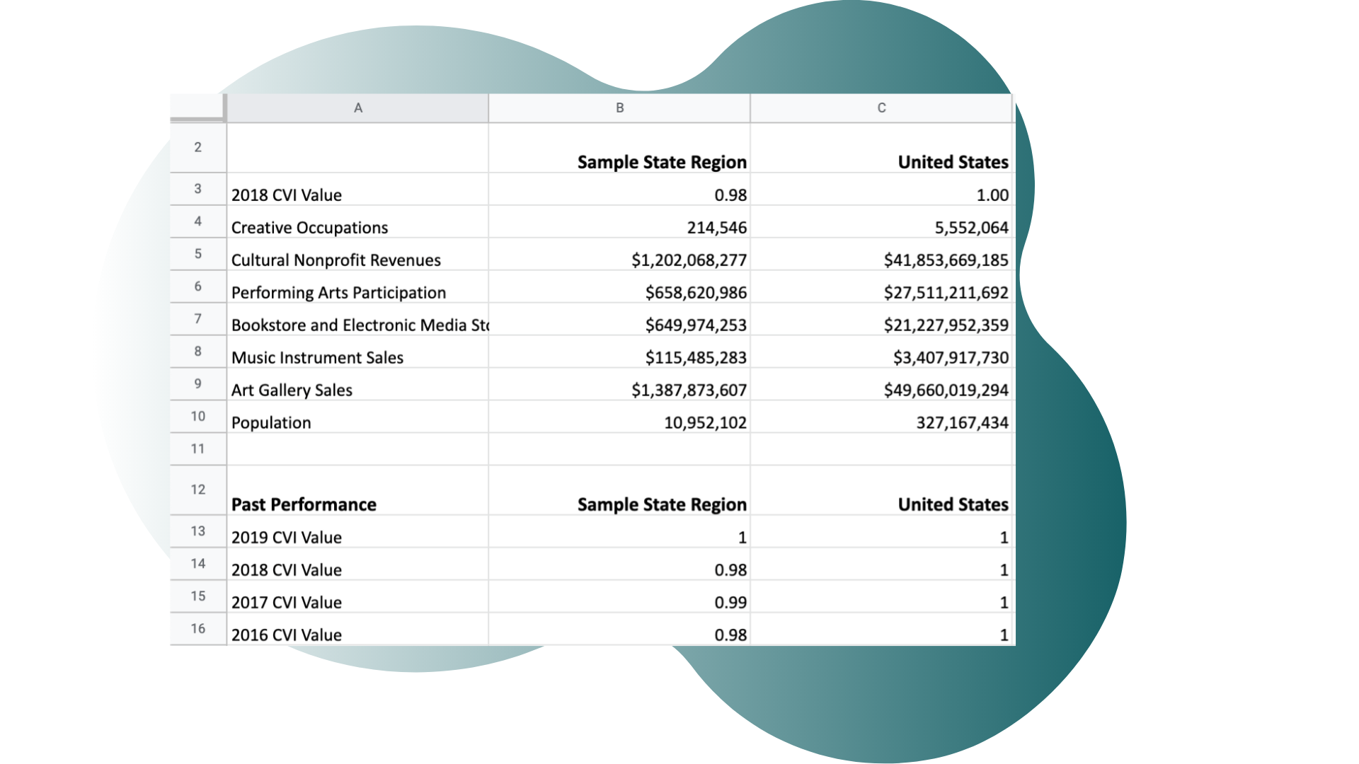 Screenshot of the CVI spreadsheet which includes a breakdown of the CVI for the current year and the CVI for the past 5 years.