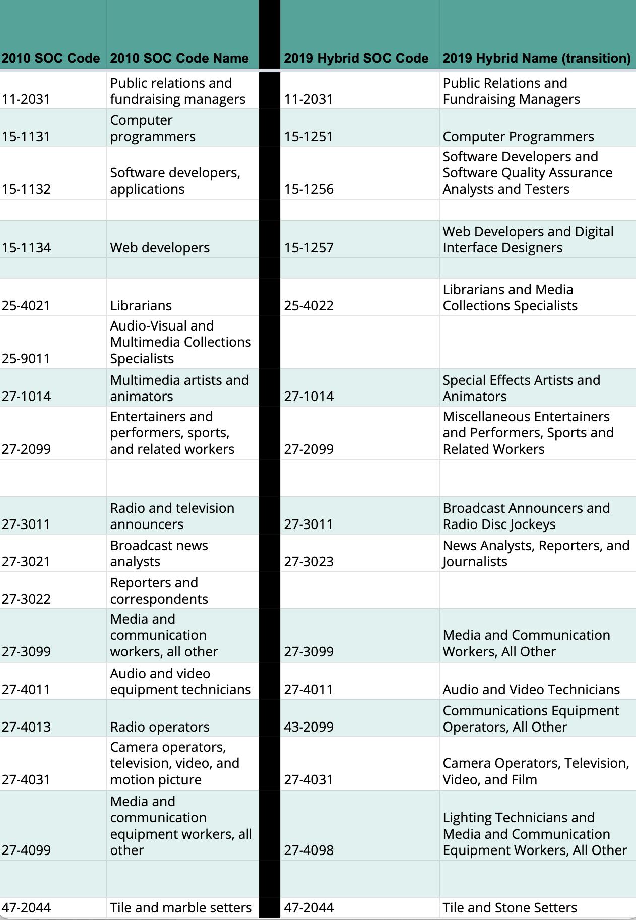 Data Version 2020.3 to 2021.3 SOC Codes