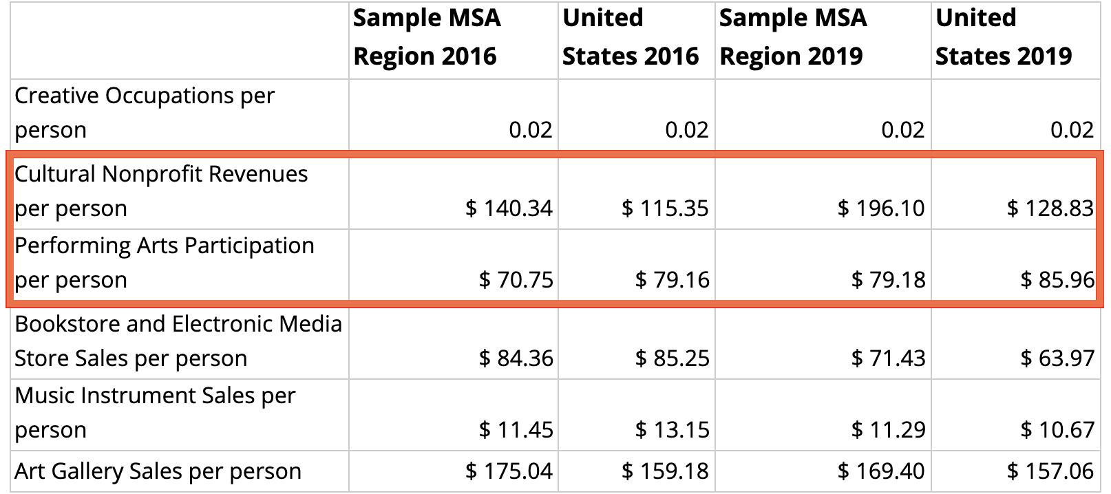 Comparing revenues table in the CVI