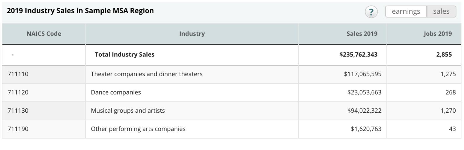 2019 Industry Sales in Sample MSA Region