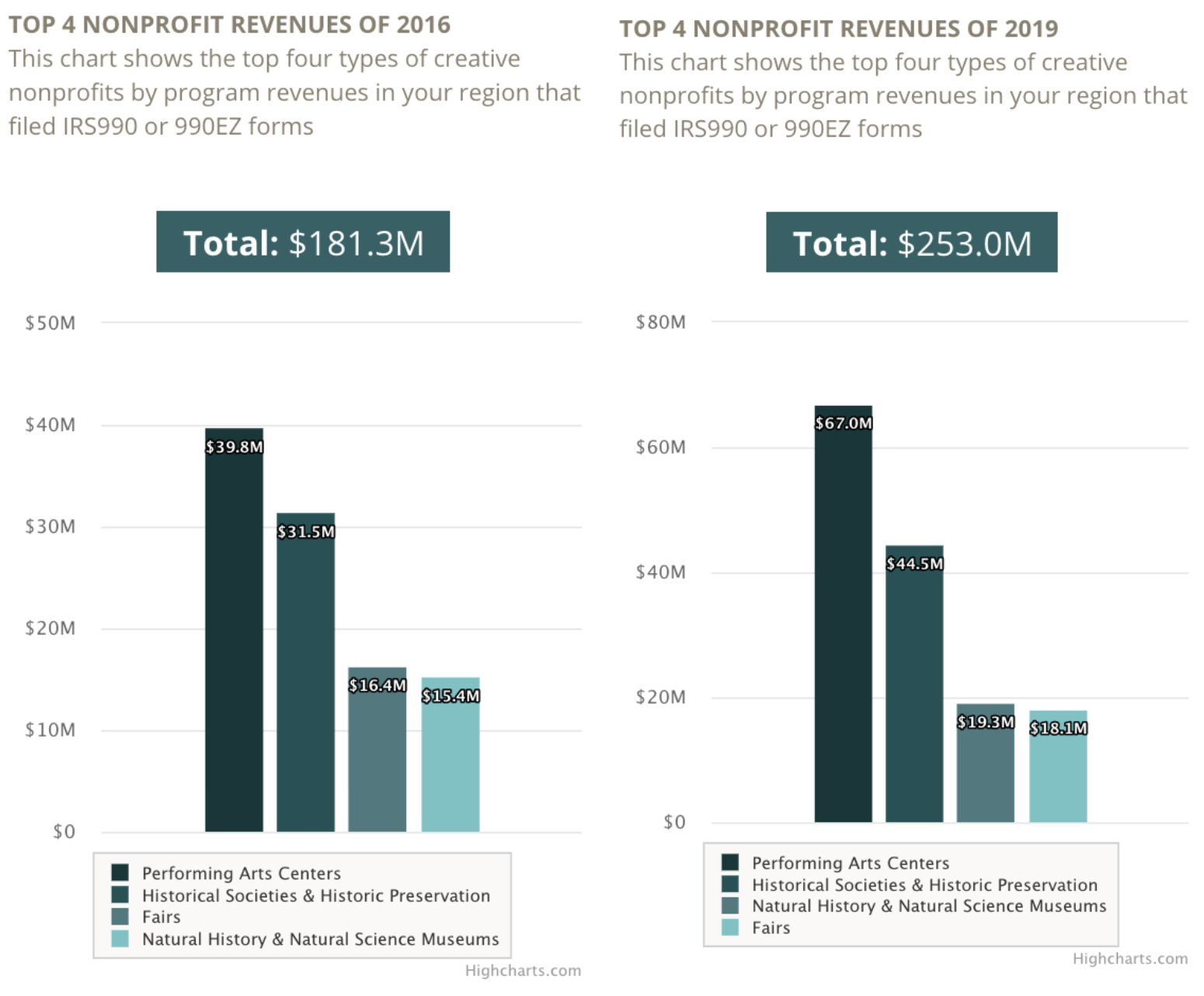 Top 4 Nonprofit Revenues of 2016 and 2019
