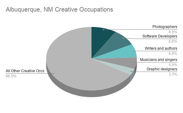 Albuquerque Data Chart