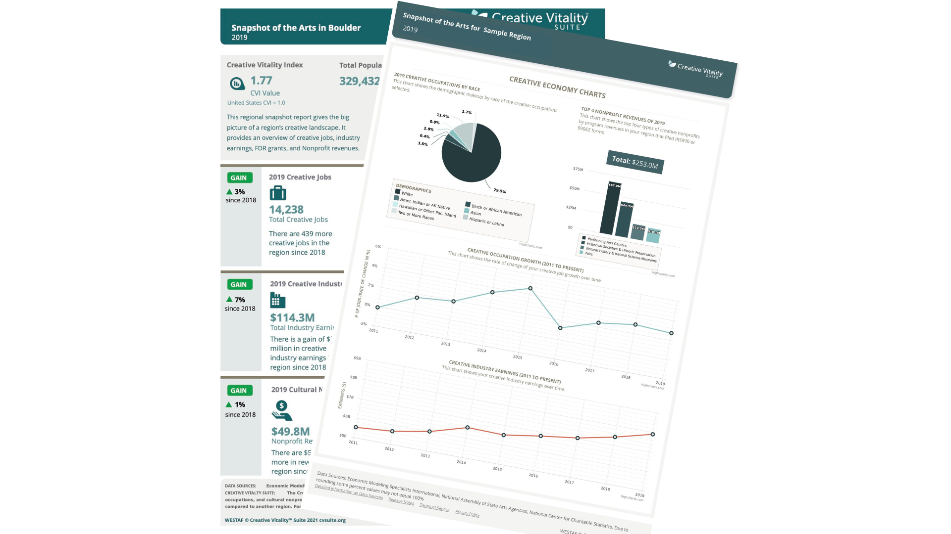 Reports & Visualizations from CVSuite