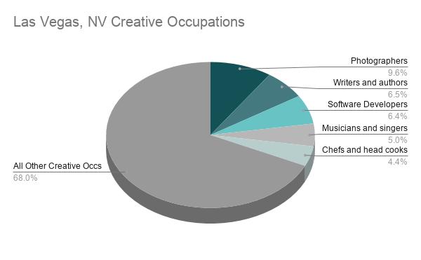 Las Vegas Data