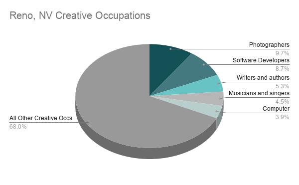 Reno Data Chart