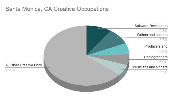 Santa Monica Data Chart