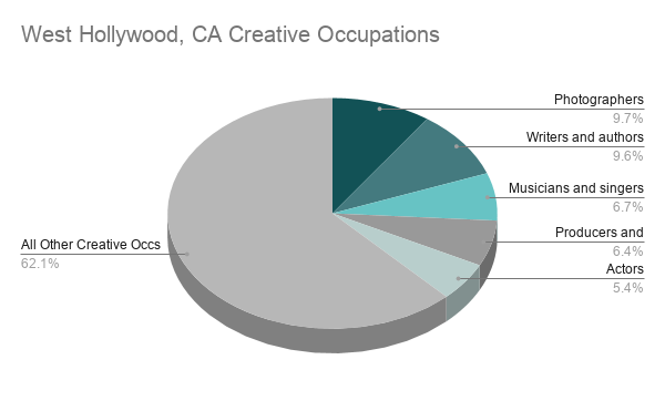West Hollywood Data Chart